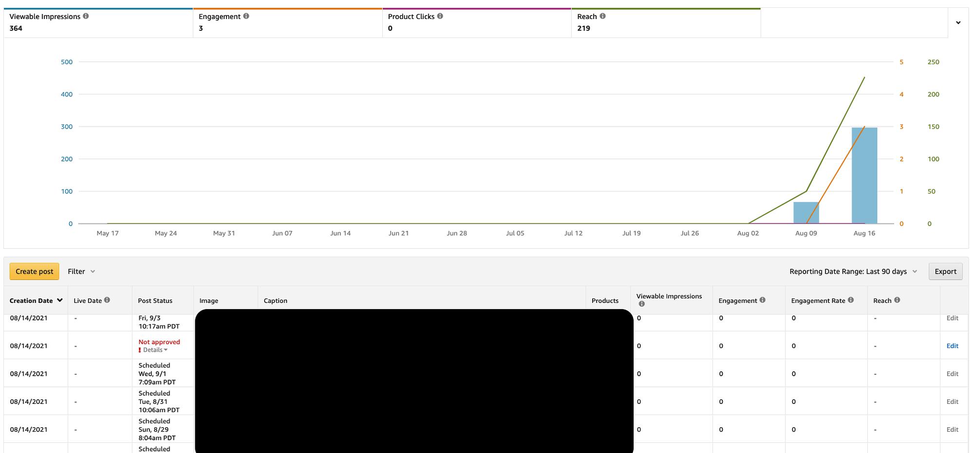 Amazon Posts Metrics